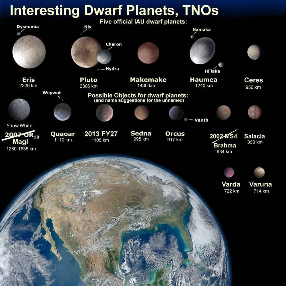 Why is Pluto no longer a planet  BBC News